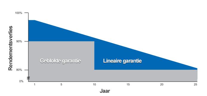 Lineaire en geblokte vermogensgarantie bij zonnepanelen
