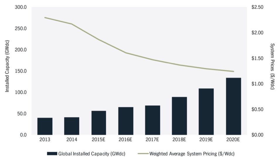 Zonnepanelen prijs en productie evolutie