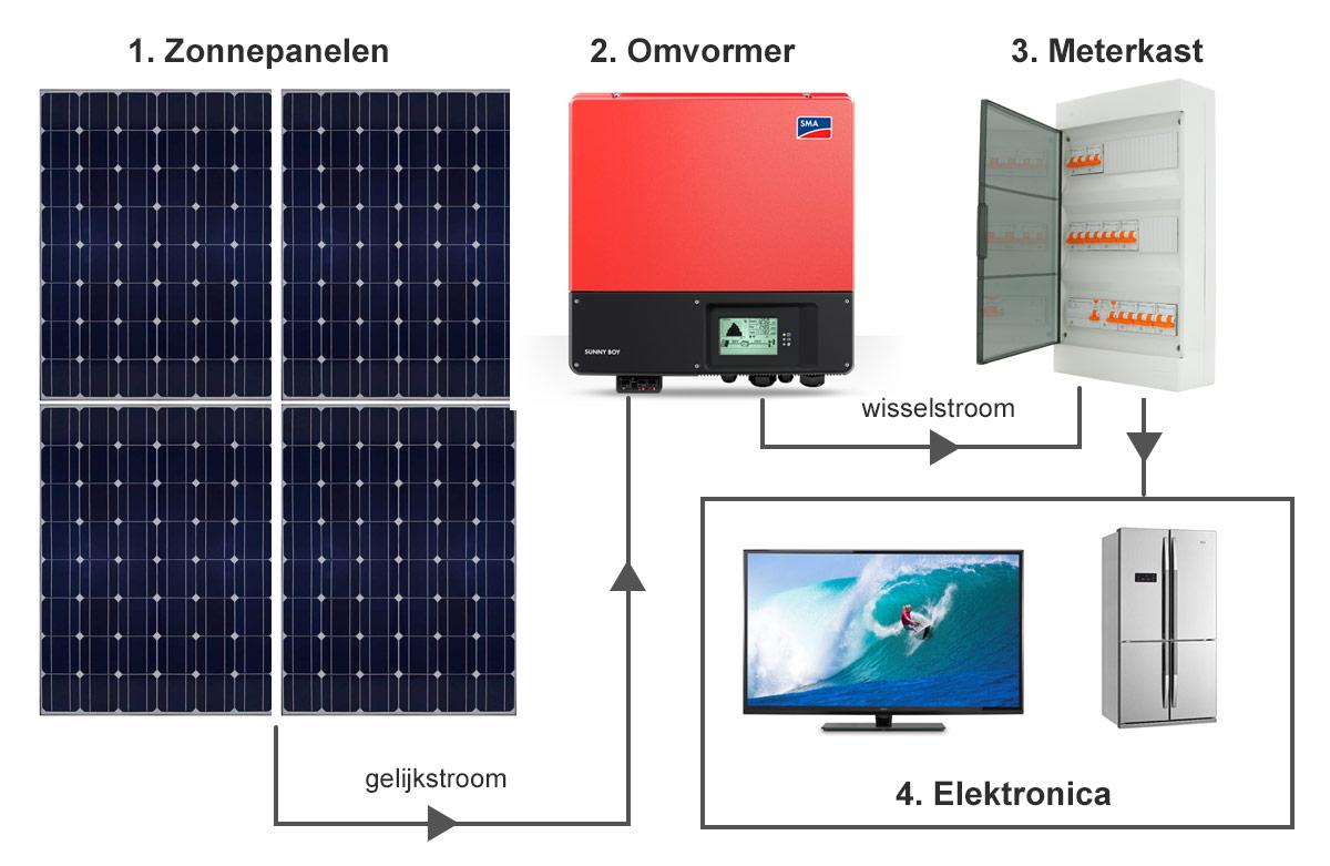 De werking van een omvormer in een zonnepanelen installatie